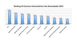 ADE es la carrera más elegida por los estudiantes. Los cursos de ADE también triunfan.