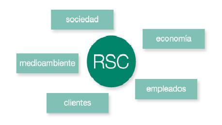 Master Desarrollo Sostenible, Energías Renovables y Responsabilidad Social Corporativa