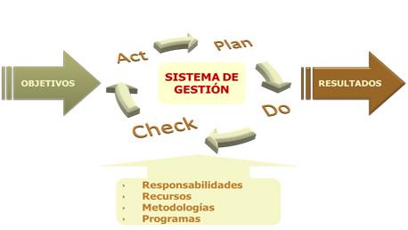 Experto Universitario en Gestión de Operaciones, Sistemas de Gestión y Personas