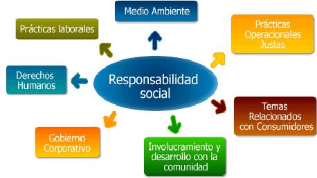 Master Oficial Universitario en Gestión de la Prevención de Riesgos Laborales, la Excelencia, el Medio Ambiente y la Responsabilidad Corporativa