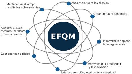 Curso Excelencia Sostenible: Modelo EFQM y Otros Modelos Avanzados de Gestión