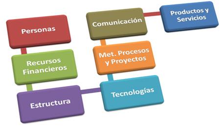 Experto Universitario en Mejora de Procesos y sus Aspectos Financieros