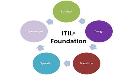 Curso Oficial ITIL Foundation