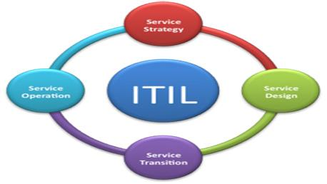 Curso ITIL® 2011 Expert - Fast Track
