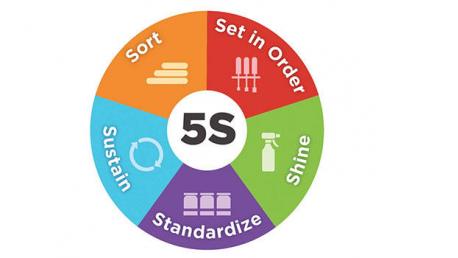 Curso online de 5S Orden y Limpieza