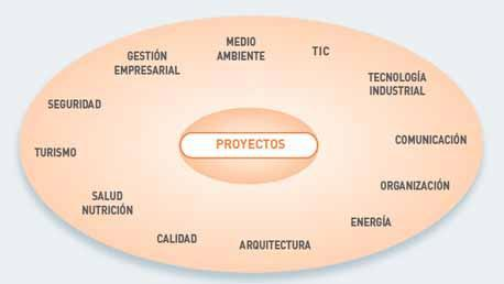 Doctorado en Proyectos