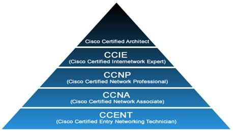 Curso Cisco CCNP Routing & Switching