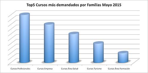 Los 5 cursos con más éxito en España en Mayo 2015