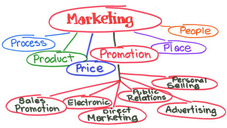 Curso Especialización en Políticas de Marketing